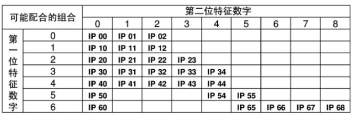IP后两数字配合